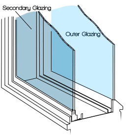 Sound proof noise reducing window glazing for Window noise reduction